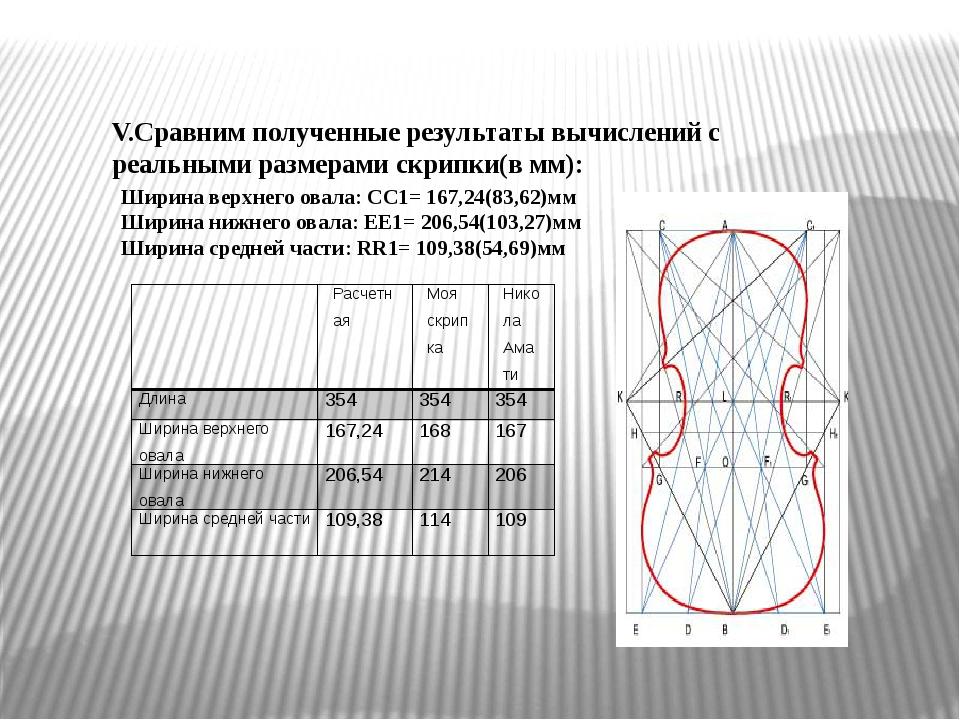 Ширина верхнего овала: CC1= 167,24(83,62)мм Ширина нижнего овала: EE1= 206,5...