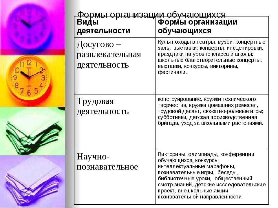 Формы организации обучающихся Виды деятельности Формы организации обучающихс...