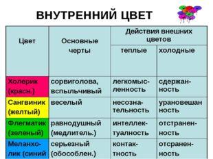 ВНУТРЕННИЙ ЦВЕТ Цвет  Основные чертыДействия внешних цветов теплыехолодн
