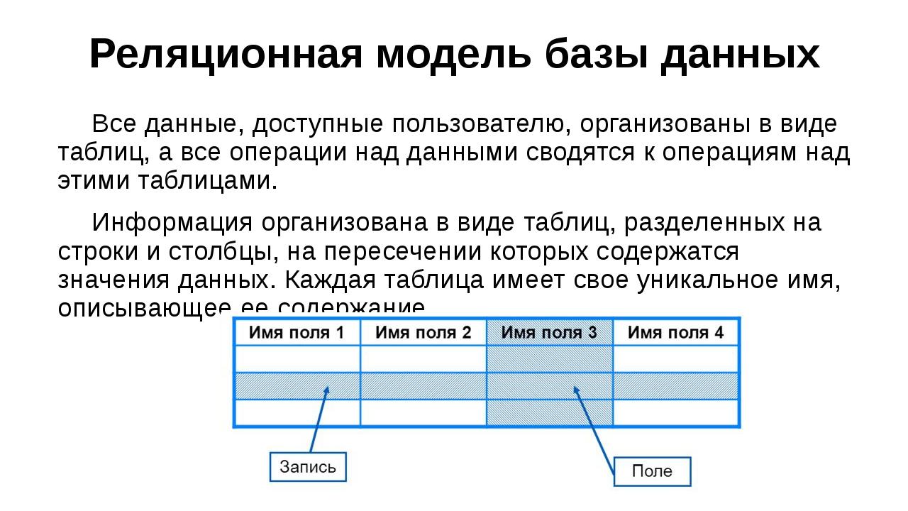 Реляционная модель базы данных Все данные, доступные пользователю, организов...