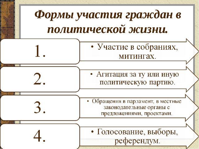 Формы участия граждан в политической жизни.