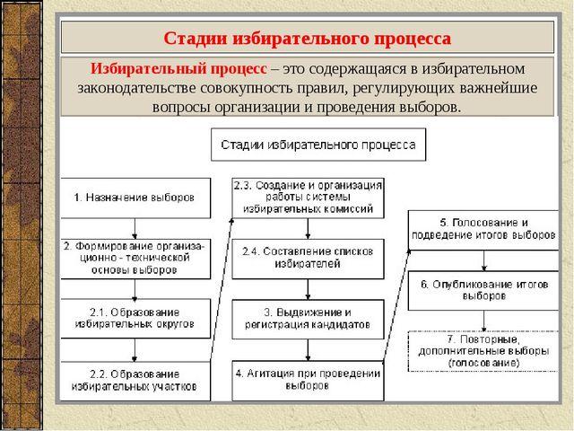 Стадии избирательного процесса Избирательный процесс – это содержащаяся в изб...