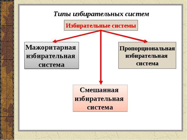 Типы избирательных систем Избирательные системы Мажоритарная избирательная си...