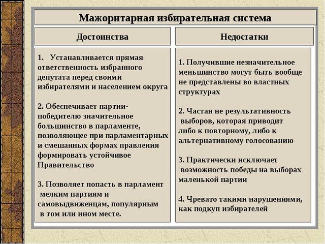 Мажоритарная избирательная система Достоинства Недостатки Устанавливается пря...