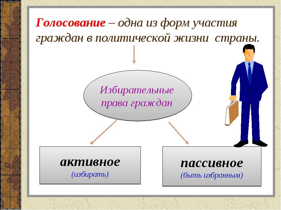 пассивное (быть избранным) активное (избирать) Избирательные права граждан Г...
