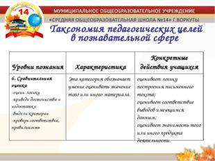 Таксономия педагогических целей в познавательной сфере Уровни познания Харак