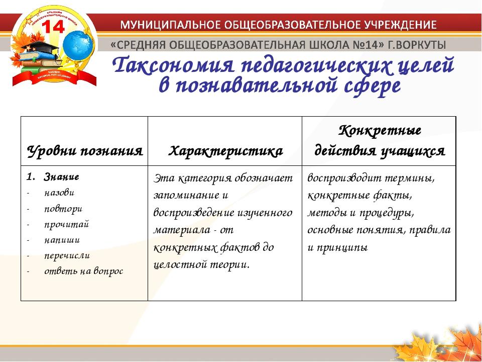 Таксономия педагогических целей в познавательной сфере Уровни познания Харак...