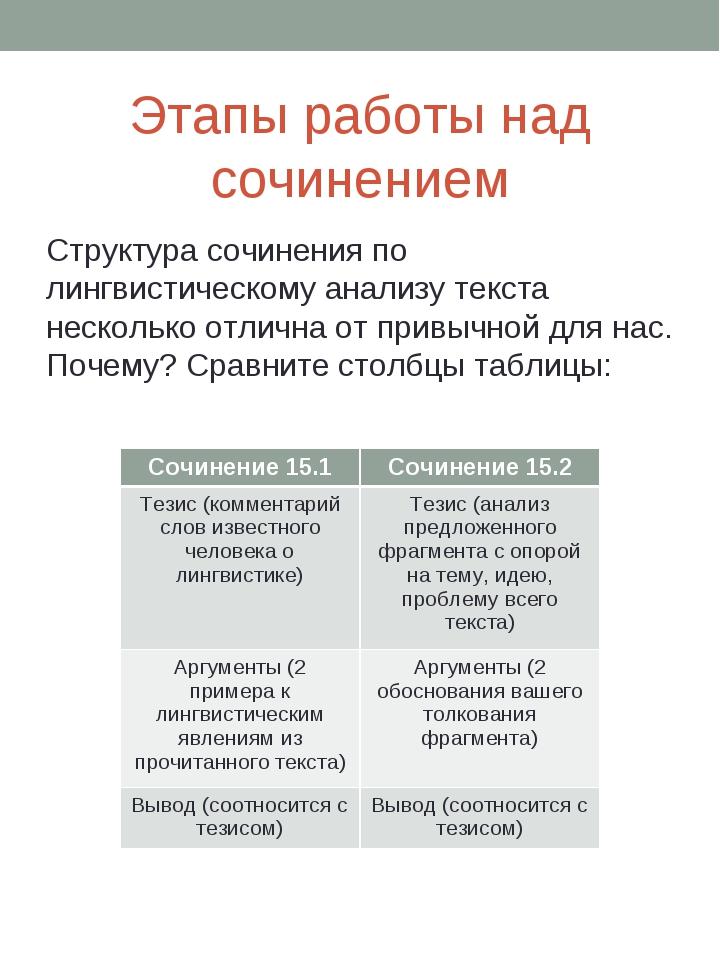 Этапы работы над сочинением Структура сочинения по лингвистическому анализу т...