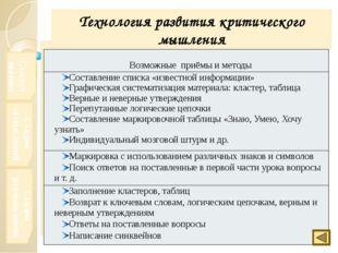 Практические материалы, представляющие специфику методики , реализуемой учит