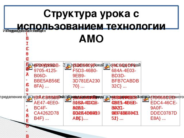 Структура урока с использованием технологии АМО