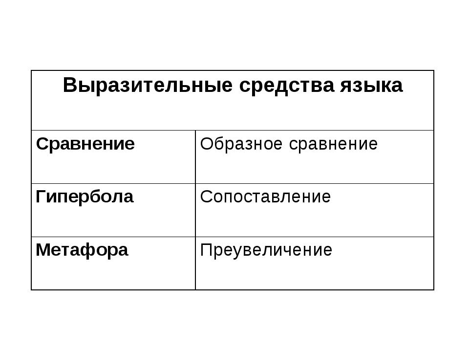 Выразительные средства языка  Сравнение Образное сравнение Гипербола Сопо...