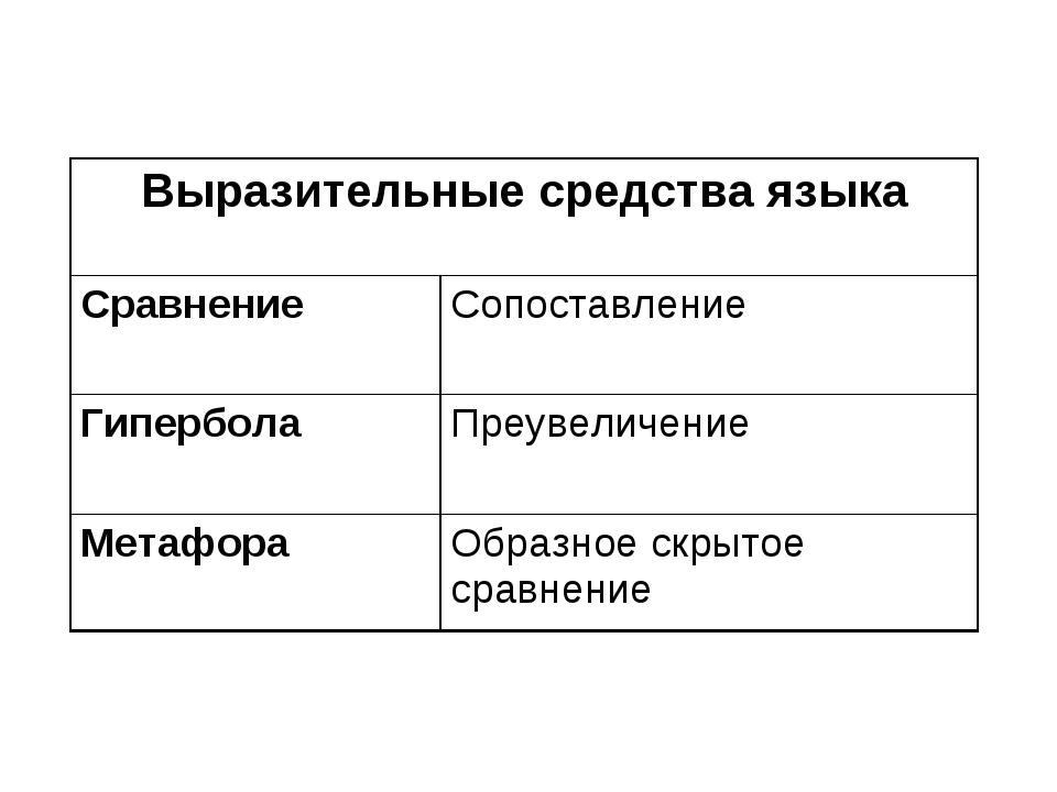 Выразительные средства языка Сравнение Сопоставление Гипербола Преувеличе...
