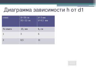 Диаграмма зависимости h от d1 const: H=58см H1=32 см d=3 мм d=0.5мм №опыта d1