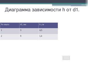 Диаграмма зависимости h от d1. №опыта d1, мм h,см 1 3 4,5 2 9 1,4