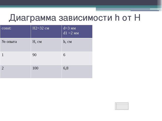Диаграмма зависимости h от H const: H2=32см d=3 мм d1 =2 мм № опыта H, см h,...