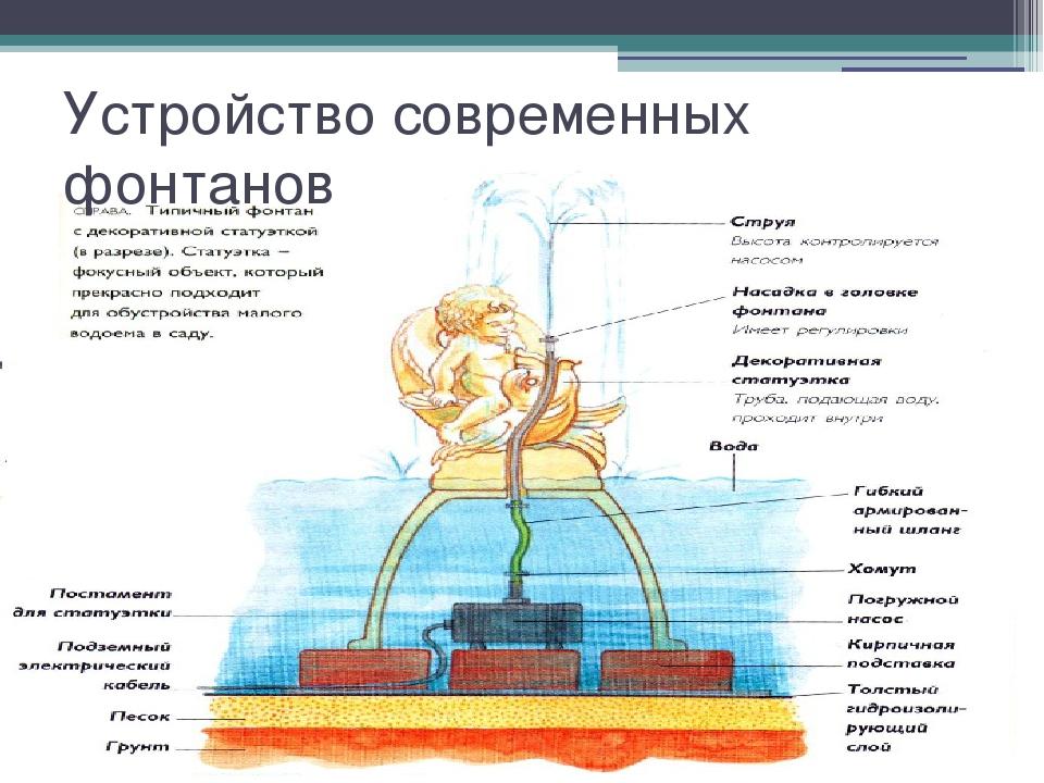 Устройство современных фонтанов