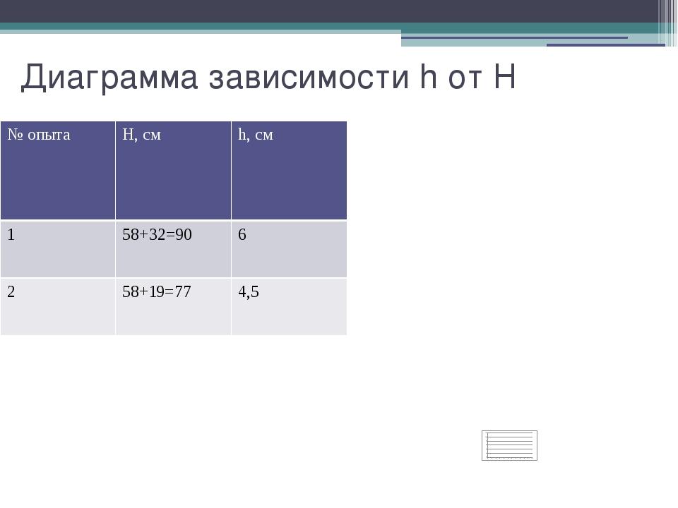Диаграмма зависимости h от H № опыта Н, см h,см 1 58+32=90 6 2 58+19=77 4,5