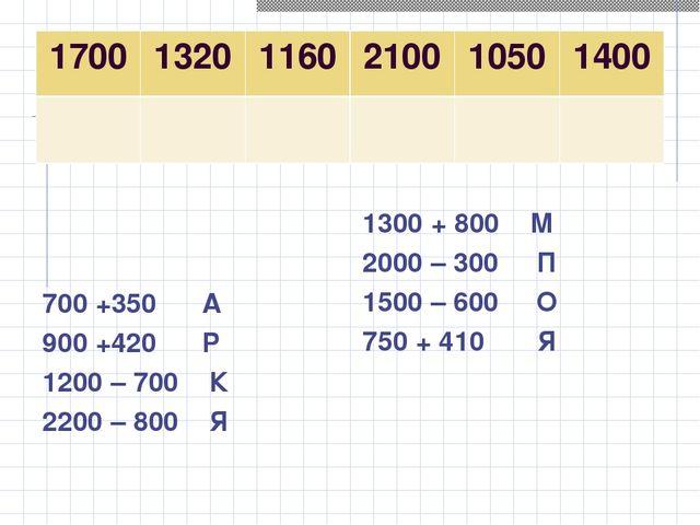 700 +350 А 900 +420 Р 1200 – 700 К 2200 – 800 Я 1300 + 800 М 2000 – 300 П 15...