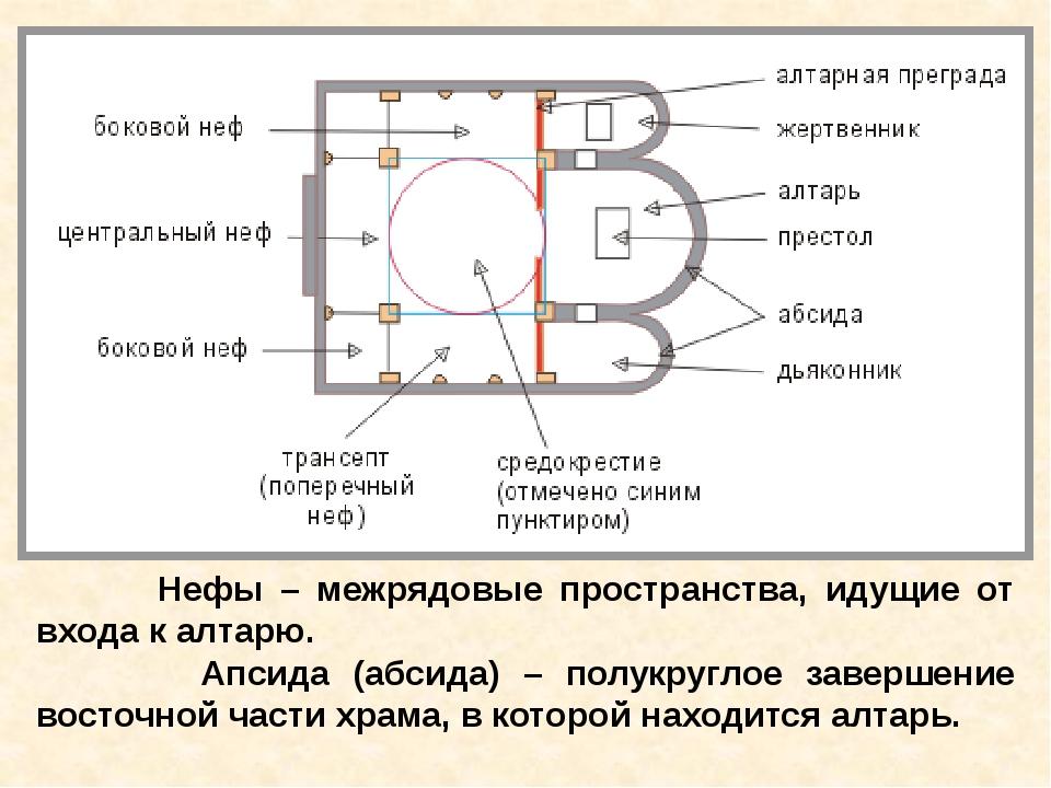 Нефы – межрядовые пространства, идущие от входа к алтарю. Апсида (абсида) –...