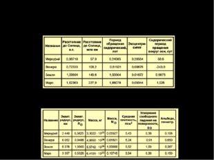 Общая характеристика динамическихсвойств планетземнойгруппы Сходствоплане