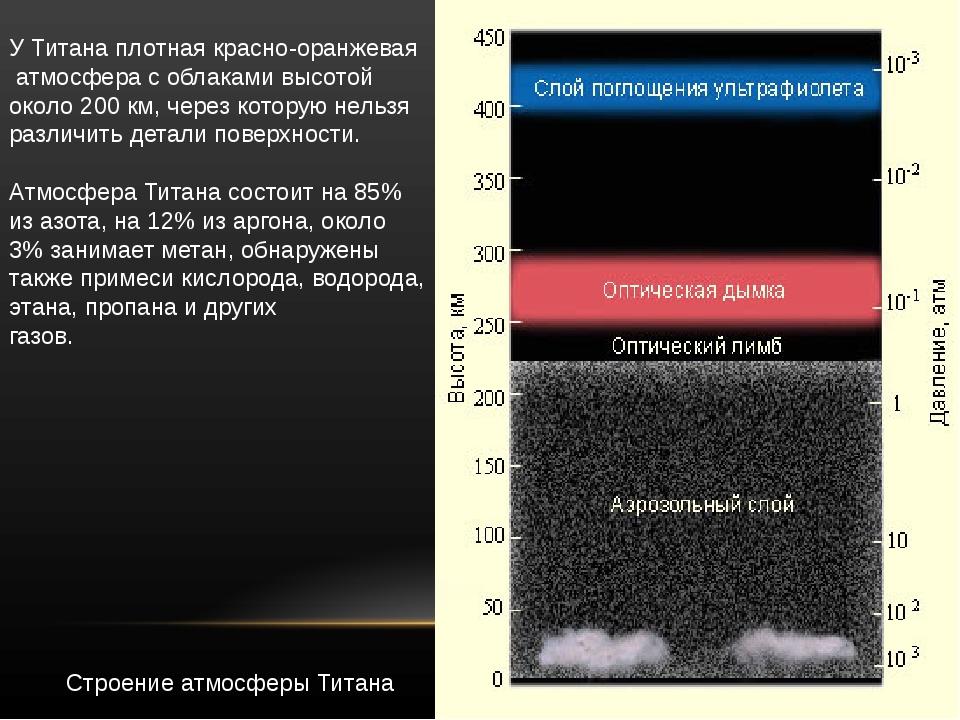 УТитанаплотнаякрасно-оранжевая атмосферасоблакамивысотой около200 км,...