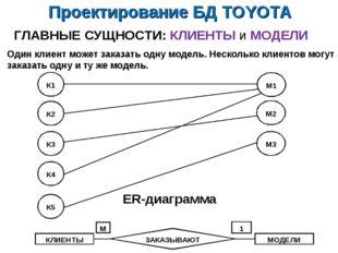 Проектирование БД TOYOTA ГЛАВНЫЕ СУЩНОСТИ: КЛИЕНТЫ и МОДЕЛИ ER-диаграмма Один