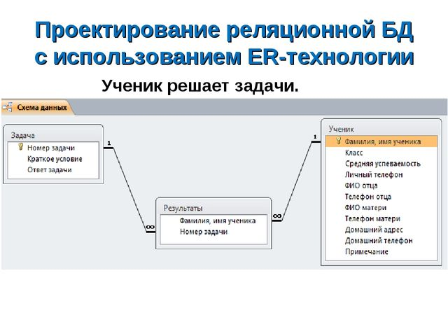 Проектирование реляционной БД с использованием ER-технологии Ученик решает за...