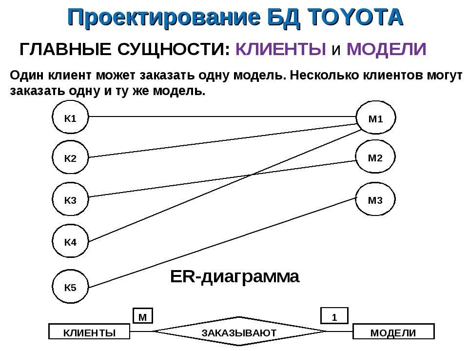 Проектирование БД TOYOTA ГЛАВНЫЕ СУЩНОСТИ: КЛИЕНТЫ и МОДЕЛИ ER-диаграмма Один...