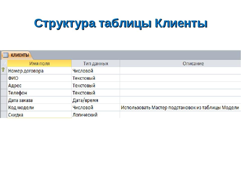 Структура таблицы Клиенты
