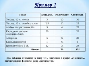 Пример 1 Эта таблица относится к типу ОС. Значения в графе «стоимость» вычисл