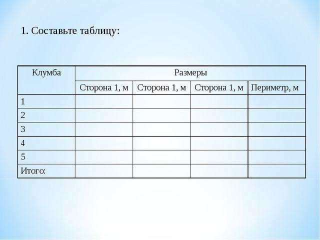 1. Составьте таблицу: КлумбаРазмеры Сторона 1, мСторона 1, мСторона 1, м...