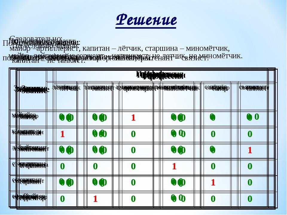 Решение По условию задачи: майор, лейтенант и сержант – не танкист, не летчик...