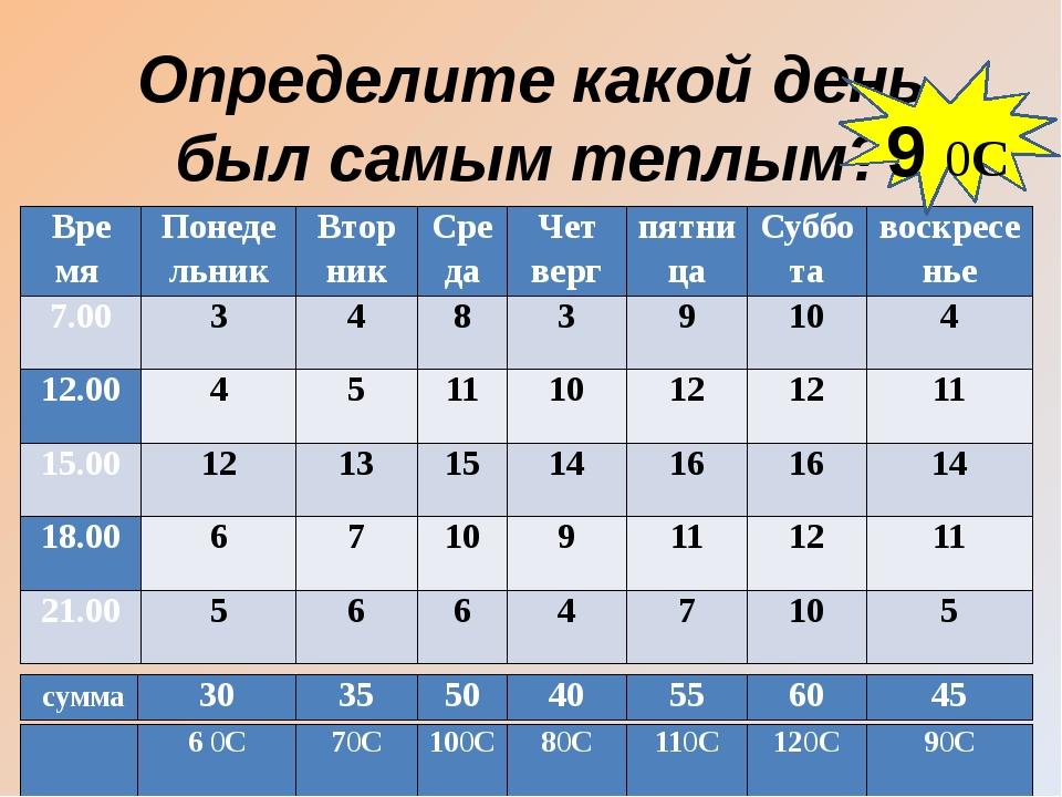Домашнее задание Б: №786, 783,772 П: Рассчитать свою среднюю оценку по резуль...