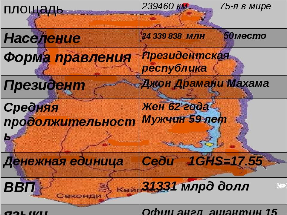 Ж площадь 239460 км75-я в мире Население 24339 838млн50место Формаправления...
