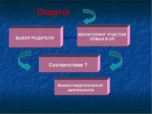 ВЫБОР РОДИТЕЛЯ Анализ педагогической деятельности МОНИТОРИНГ УЧАСТИЯ СЕМЬИ В