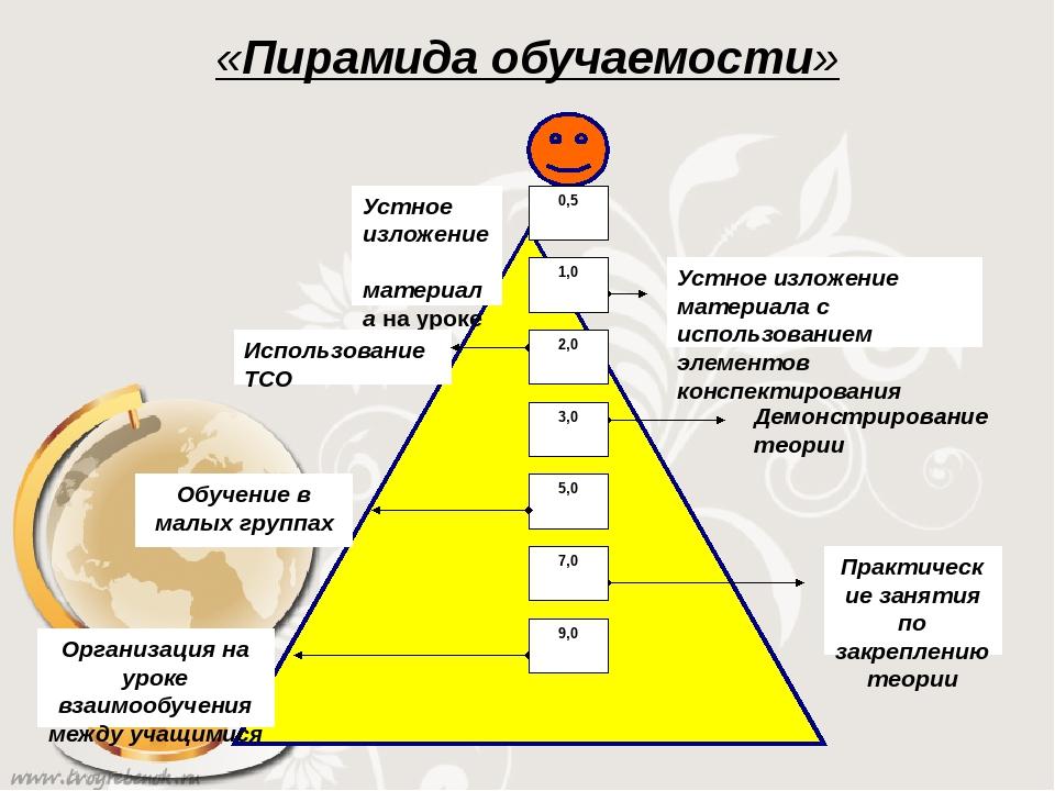 «Пирамида обучаемости» Демонстрирование теории Устное изложение материала на...