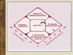 2. Виды политических партий Шкала политического спектра Левые партии Центрист