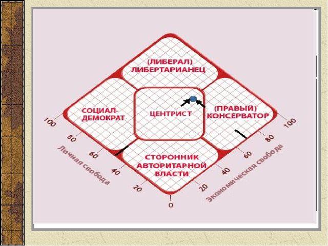 2. Виды политических партий Шкала политического спектра Левые партии Центрист...