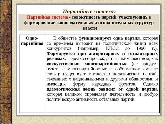 Партийные системы Партийная система - совокупность партий, участвующих в форм...