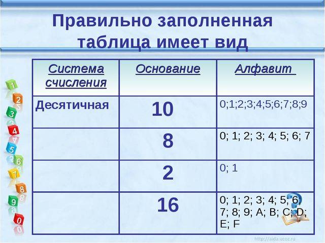 Правильно заполненная таблица имеет вид Система счисленияОснованиеАлфавит Д...