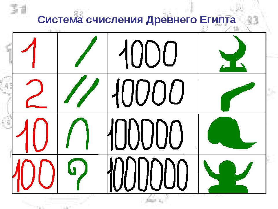 Система счисления Древнего Египта