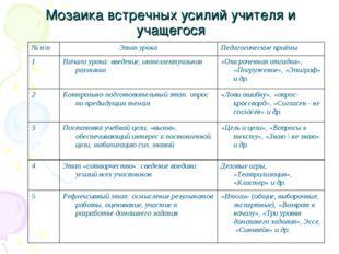 Мозаика встречных усилий учителя и учащегося № п\пЭтап урокаПедагогические