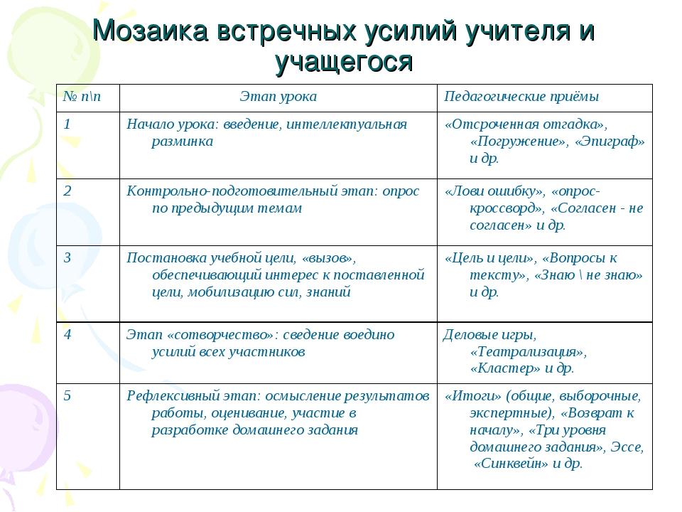 Мозаика встречных усилий учителя и учащегося № п\пЭтап урокаПедагогические...