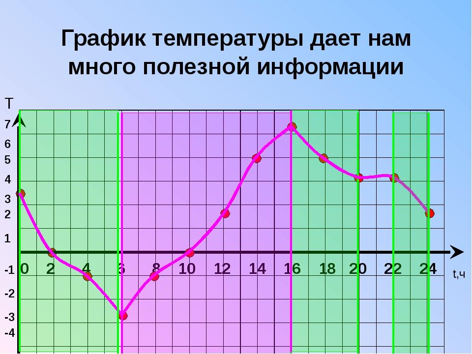 0 График температуры дает нам много полезной информации