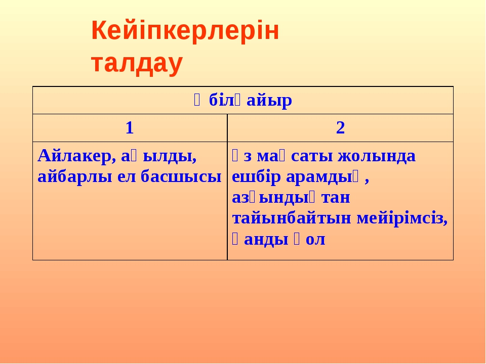 Кейіпкерлерін талдау Әбілқайыр 12 Айлакер, ақылды, айбарлы ел басшысыөз ма...
