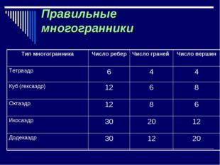 Правильные многогранники Тип многогранникаЧисло реберЧисло граней Число ве