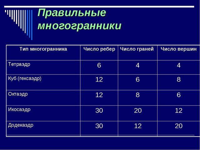 Правильные многогранники Тип многогранникаЧисло реберЧисло граней Число ве...