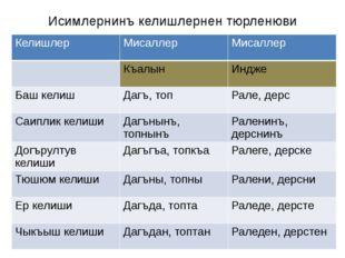 Исимлернинъ келишлернен тюрленюви Келишлер Мисаллер Мисаллер Къалын Индже Баш