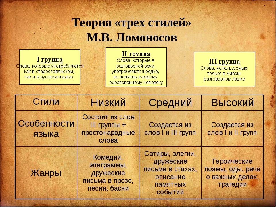 I группа Слова, которые употребляются как в старославянском, так и в русском...