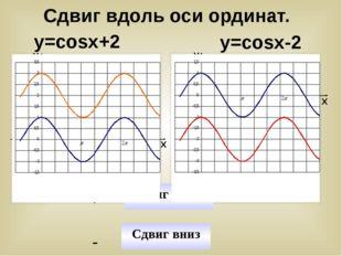 у=cosx+2 у=cosx-2 У У Х Х Сдвиг вниз - Сдвиг вверх + y=cosx y=cosx+2 y=cosx y